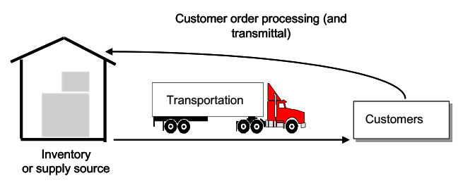 cost-benefits-of-direct-transportation